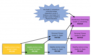 Health and Physical Education Pathway