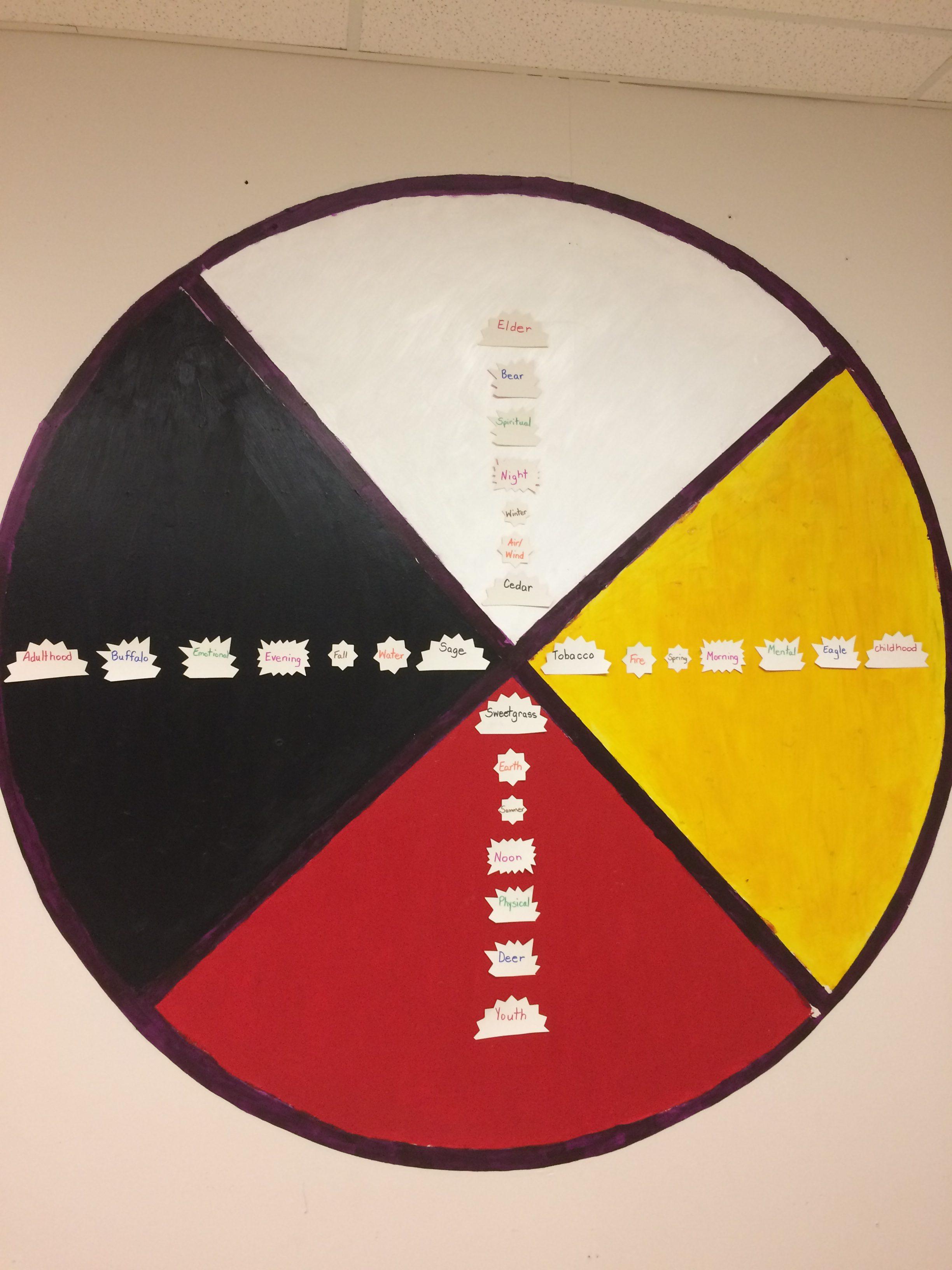 Native study language art