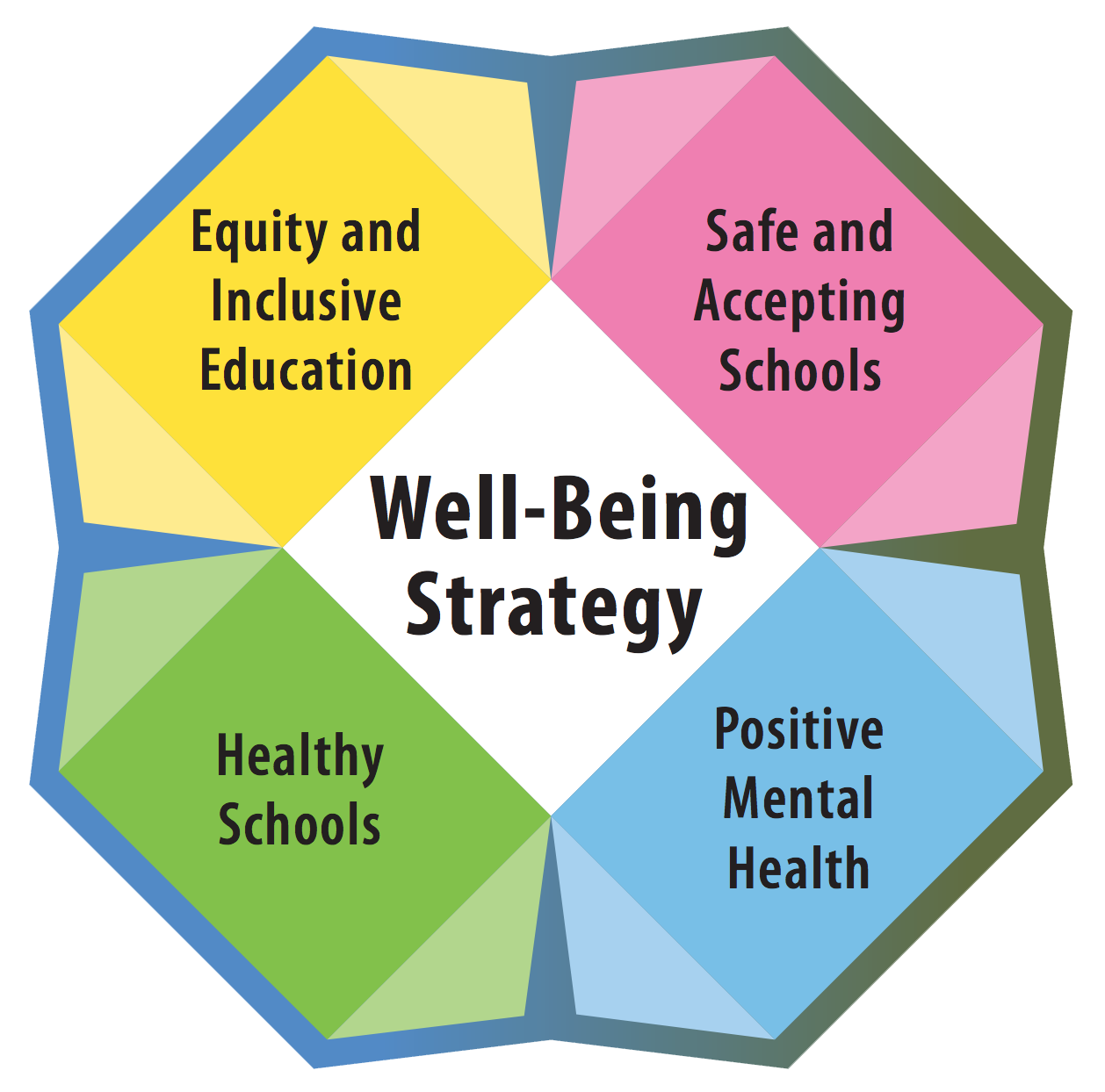 Well Being Strategy Logo