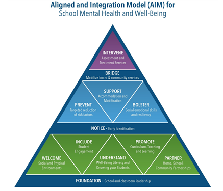 Aligned and Integration Model (AIM)