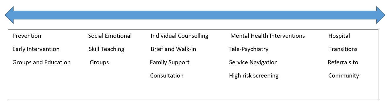 Continuum of Service Options
