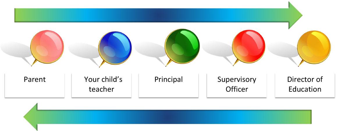 Parent Communication Protocol Information Flow