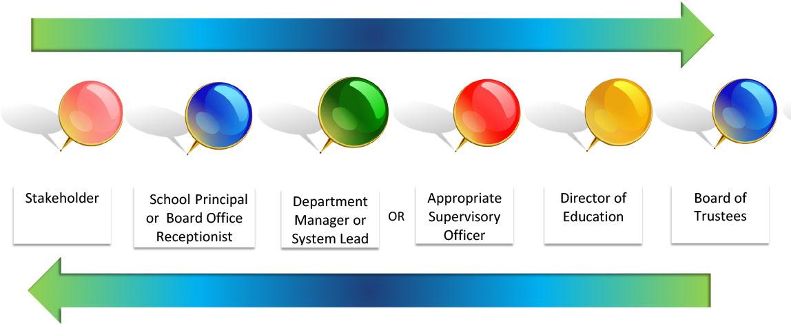 Stakeholder Communication Protocol Flow of Communication